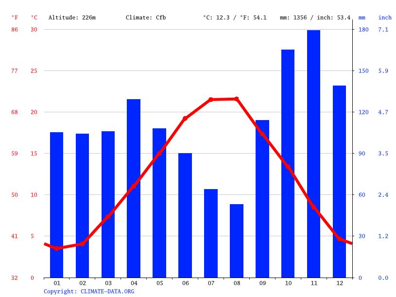 Climate Bagni di Lucca: Temperature, Climograph, Climate table for ...