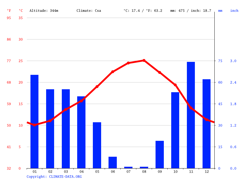Climate graph // Weather by Month, Tiflet تيفلت