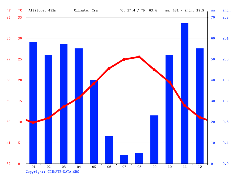 Climate graph // Weather by Month, Khémisset الخميسات