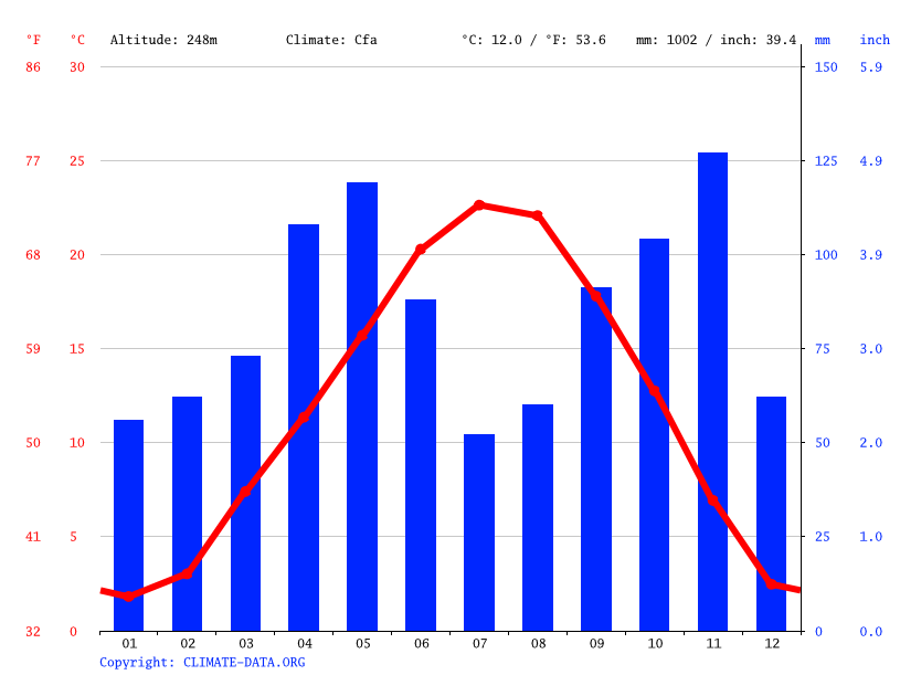 Climate graph // Weather by Month, Turin