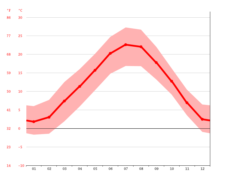 average temperature, Turin