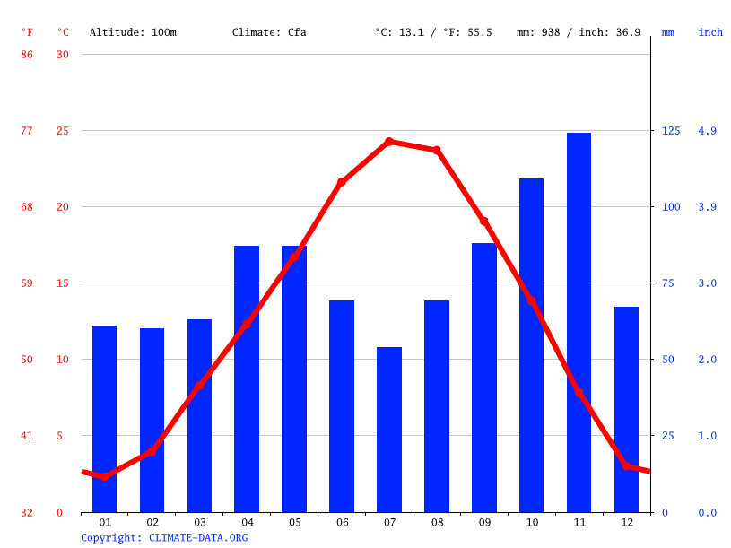 Climate graph // Weather by Month, Alessandria
