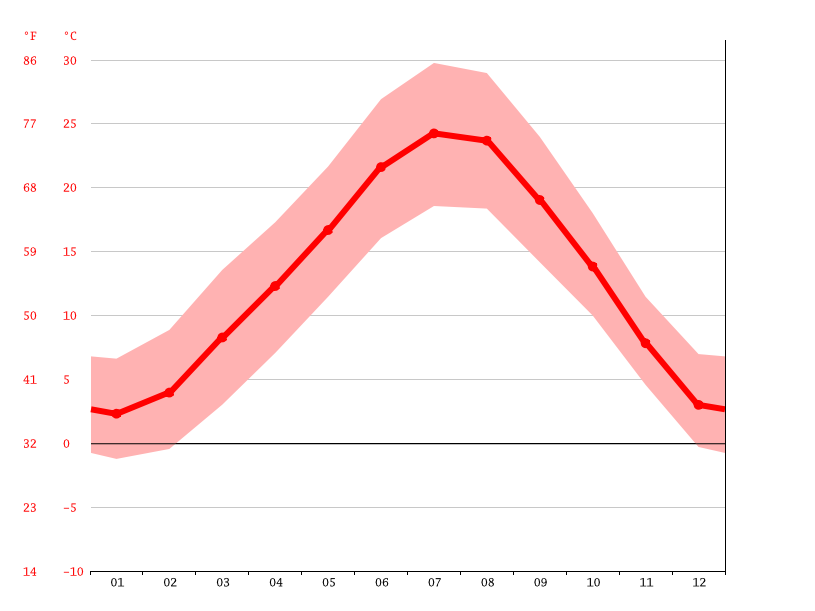 Temperature graph, Alessandria
