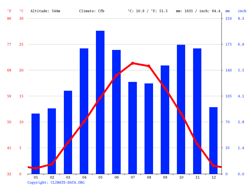 Climate graph // Weather by Month, Cuneo