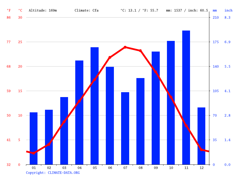 Climate graph // Weather by Month, Novara
