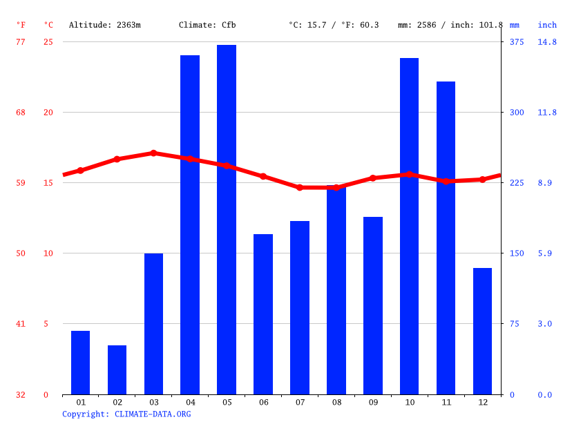 Climate graph // Weather by Month, Nyahururu