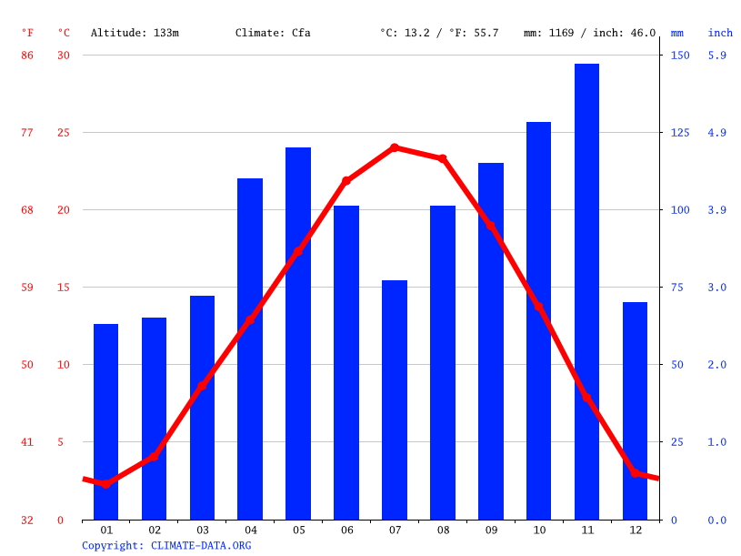 Climate graph // Weather by Month, Vercelli