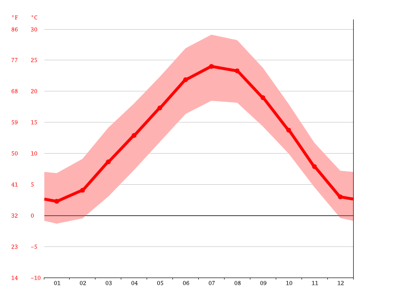 average temperature, Vercelli