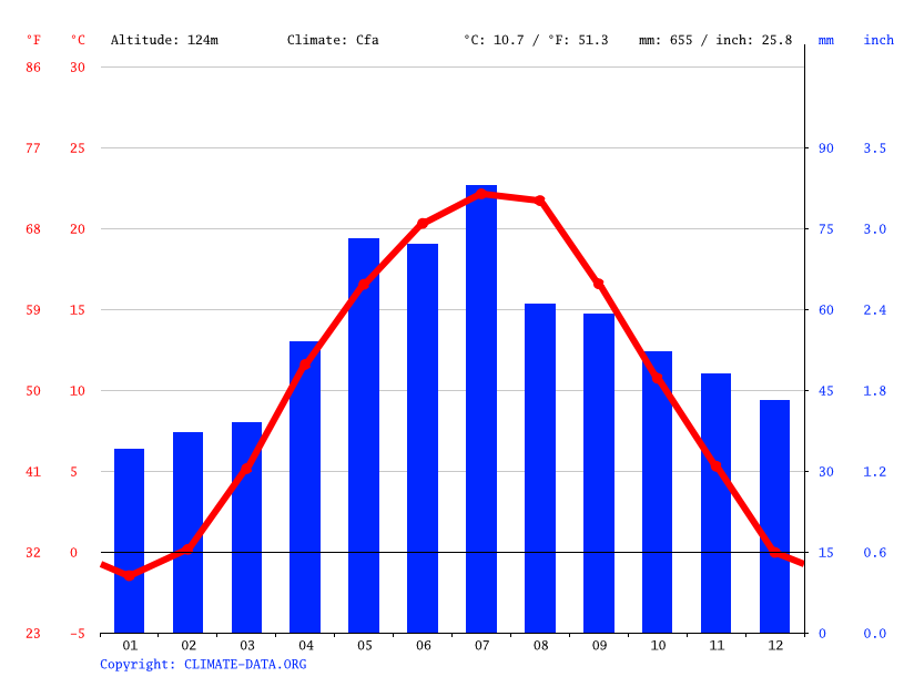 Climate graph // Weather by Month, Miskolc