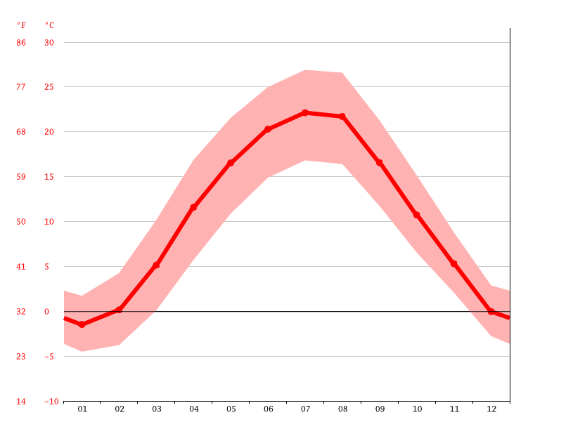 Temperature graph, Miskolc