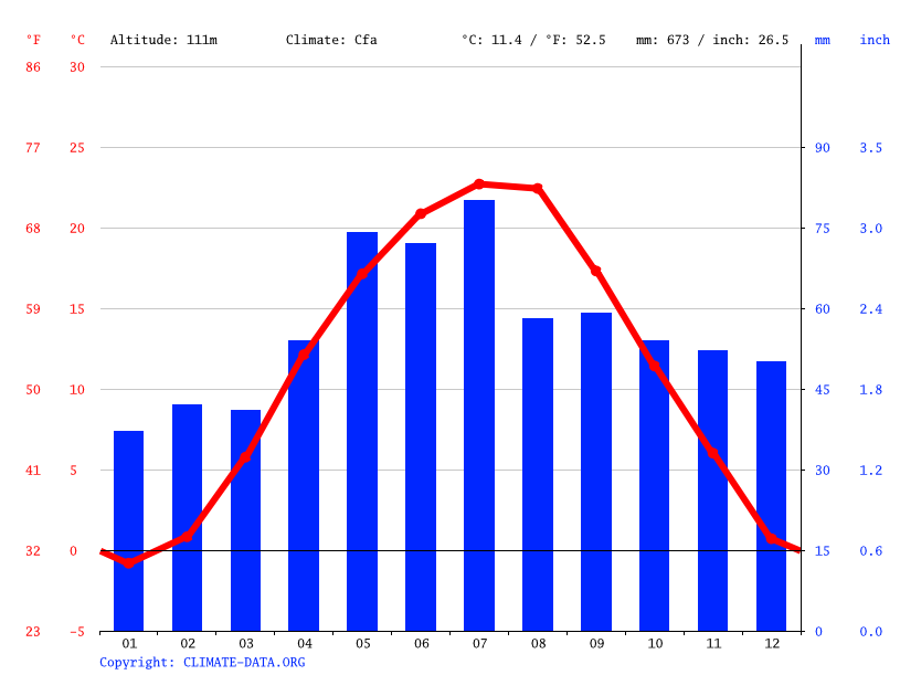 Climate graph // Weather by Month, Nyíregyháza
