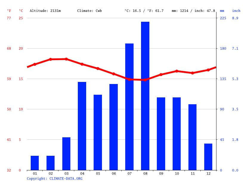 Climate graph // Weather by Month, Eldama Ravine