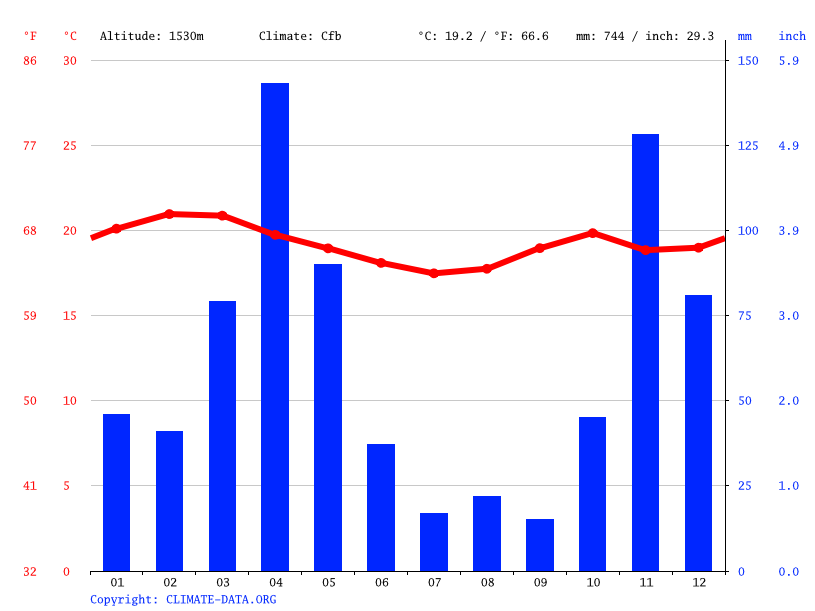 Climate graph // Weather by Month, Athi River