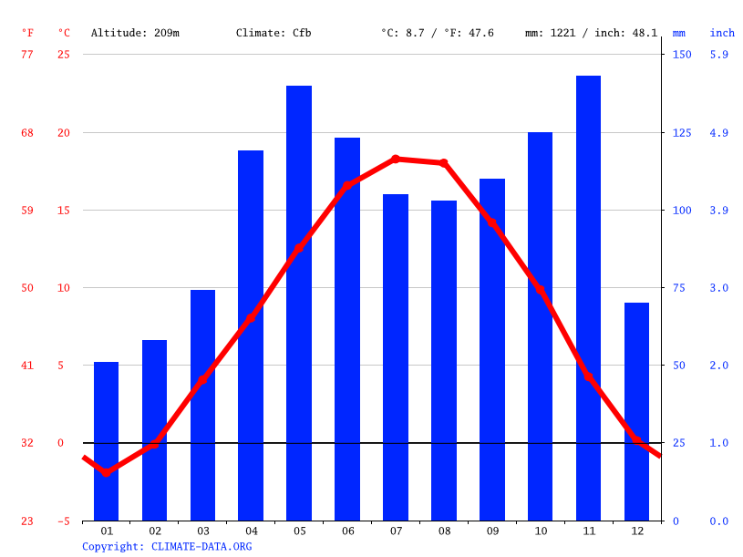Climate graph // Weather by Month, Trento