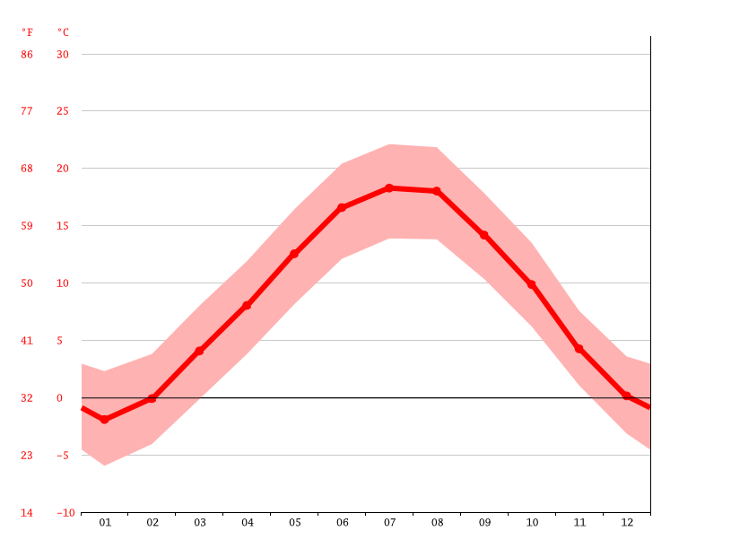 average temperature, Trento