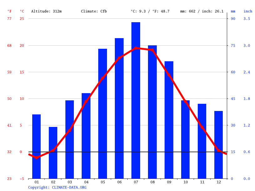 Climate graph // Weather by Month, Horn