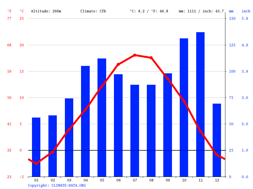 Climate graph // Weather by Month, Bolzano