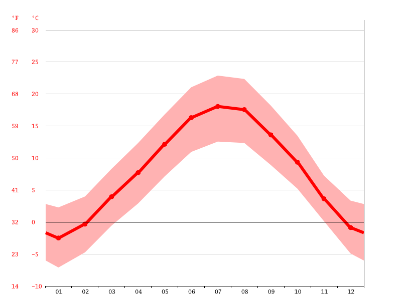 average temperature, Bolzano