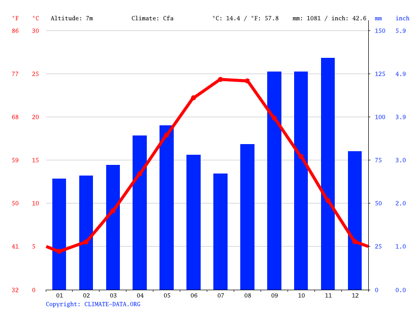 Venice climate: Average Temperature, weather by month ...