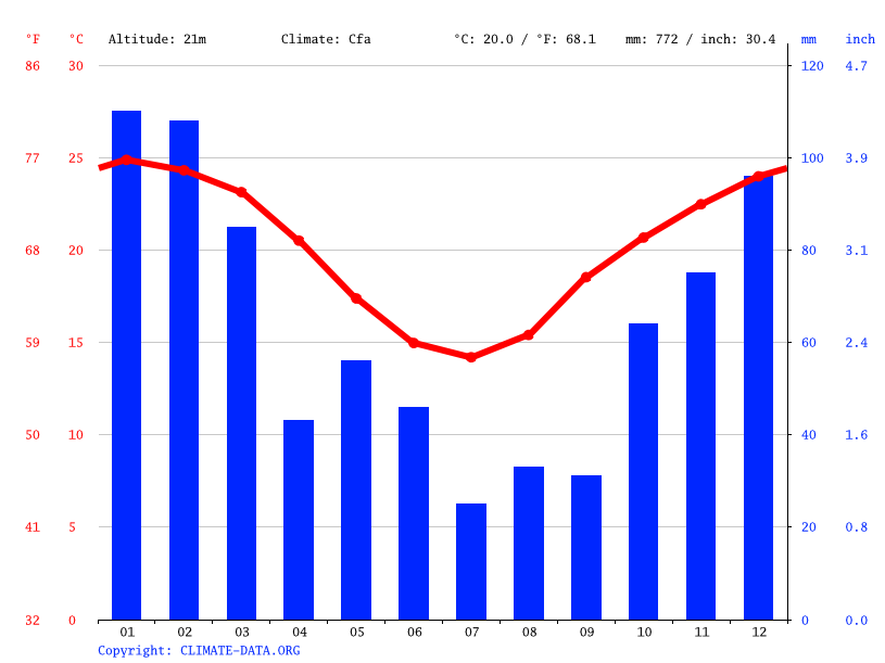 Climate graph // Weather by Month, Ipswich