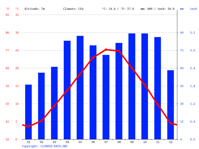 Climate graph // Weather by Month, Rovigo