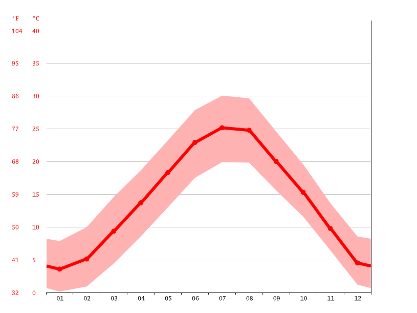 Temperature graph, Rovigo
