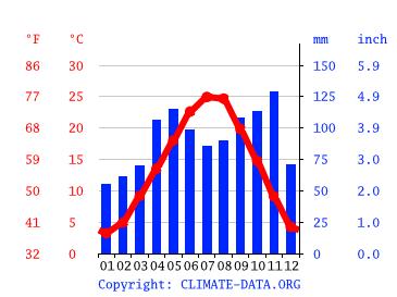 Wettervorhersage Verona