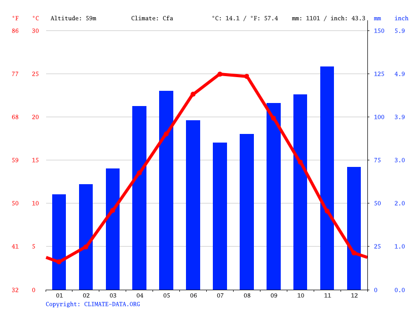 Climate graph // Weather by Month, Verona
