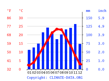 Vicenza climate: Average Temperature, weather by month ...