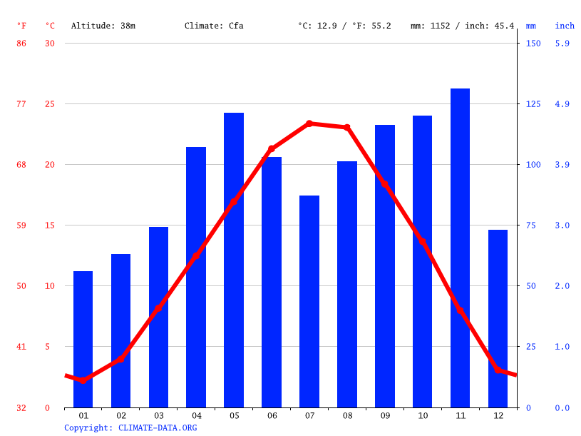 Climograph // Weather by Month, Vicenza