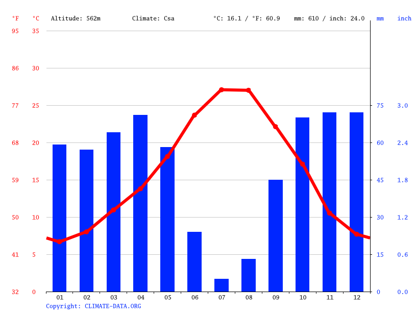 Climate graph // Weather by Month, Jaén