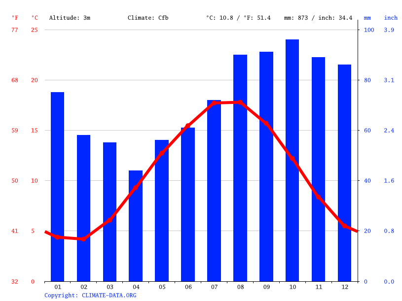 Climograph // Weather by Month, Alkmaar