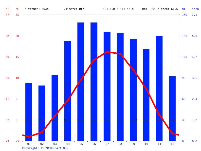 Grafico climatico, Chianocco