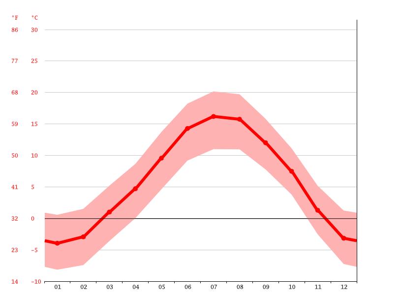 Grafico della temperatura, Chianocco