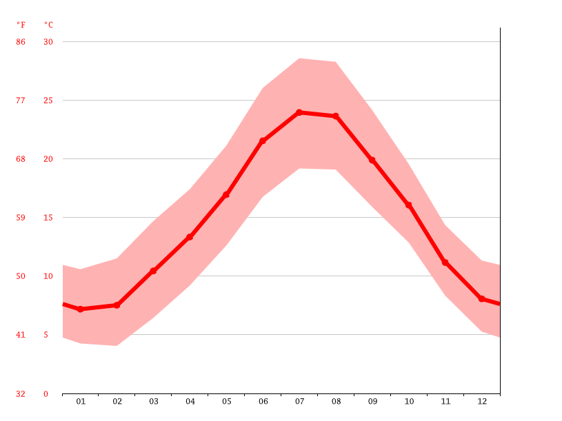 Temperature graph, Montpellier