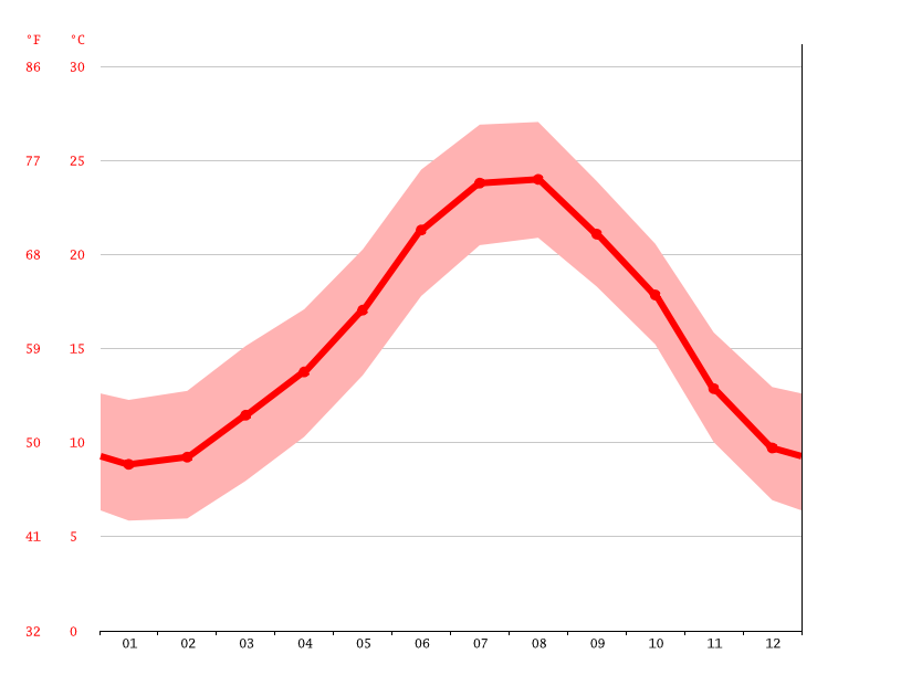 Temperature graph, Mataró