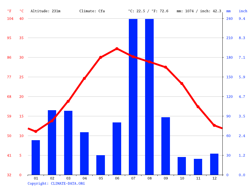 Climate graph // Weather by Month, Jhelum