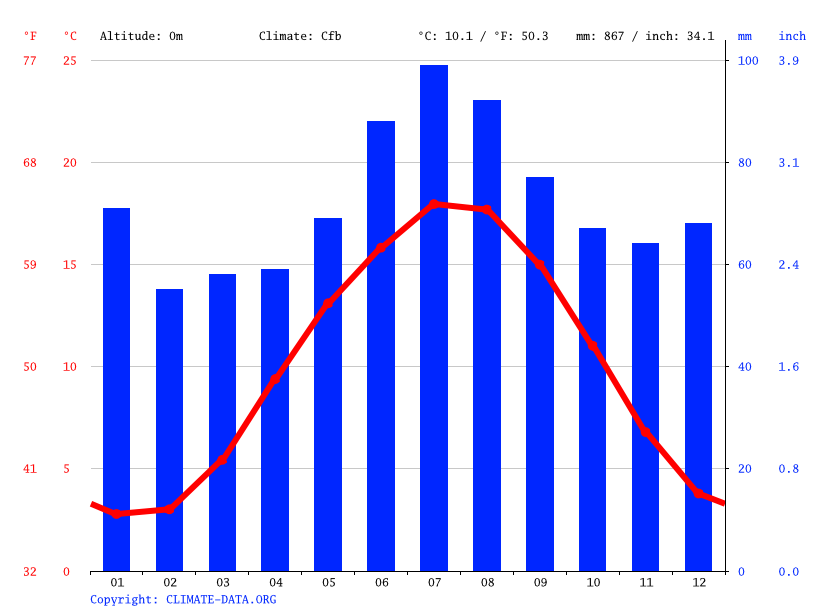 Climate graph // Weather by Month, Winschoten