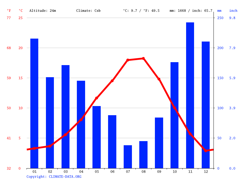 Climate Graph Weather By Month Issaquah