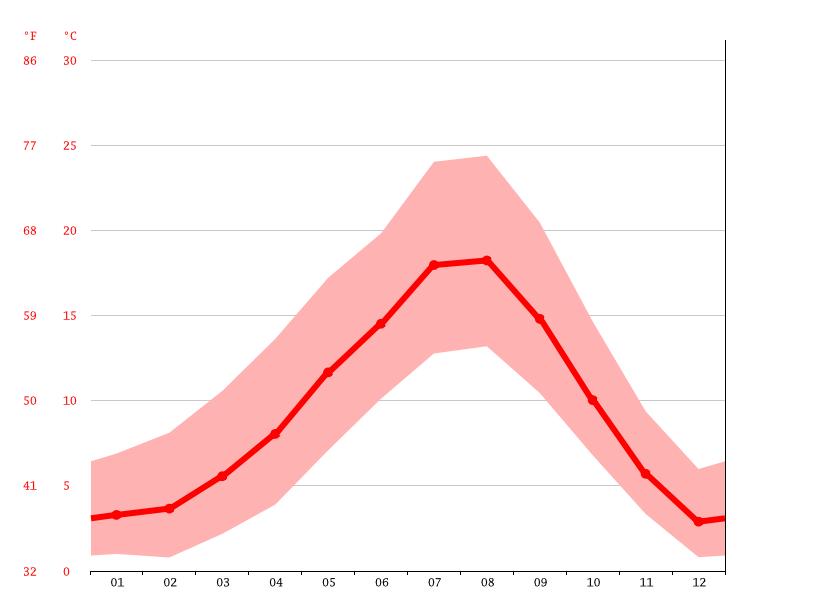 Average Temperature Issaquah