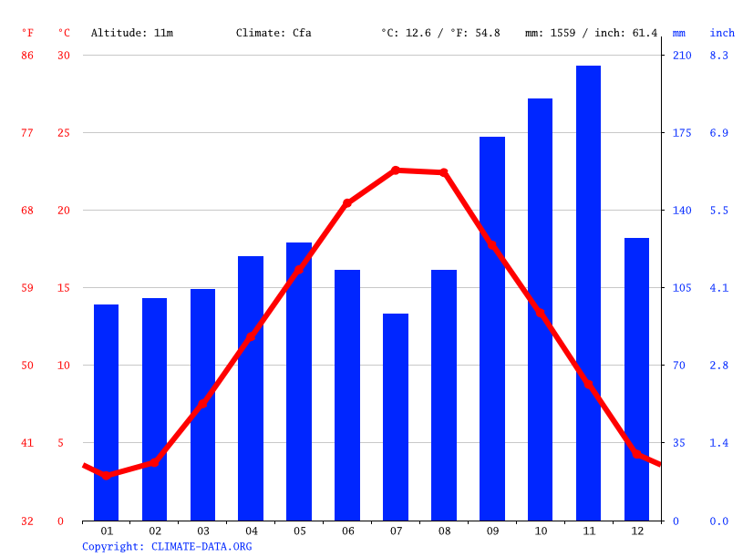 Climate graph // Weather by Month, Triest