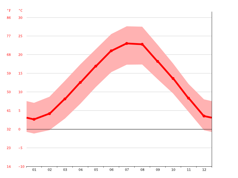 Temperature graph, Pordenone
