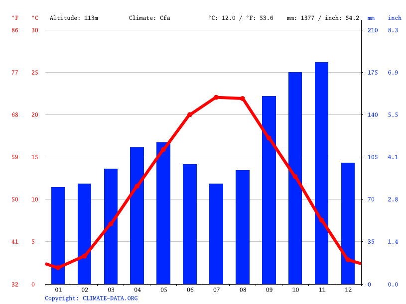 Climate graph // Weather by Month, Udine
