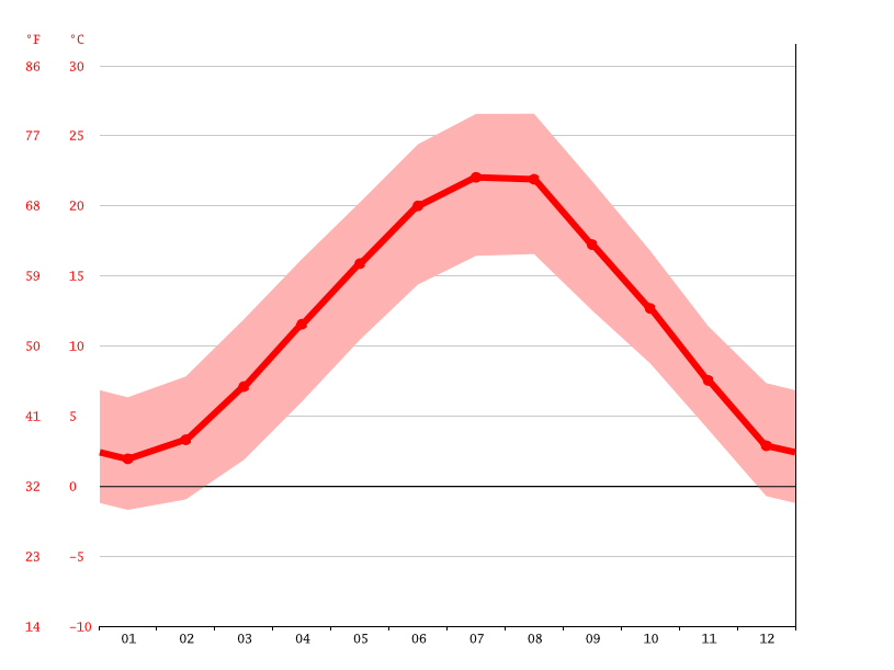 average temperature, Udine