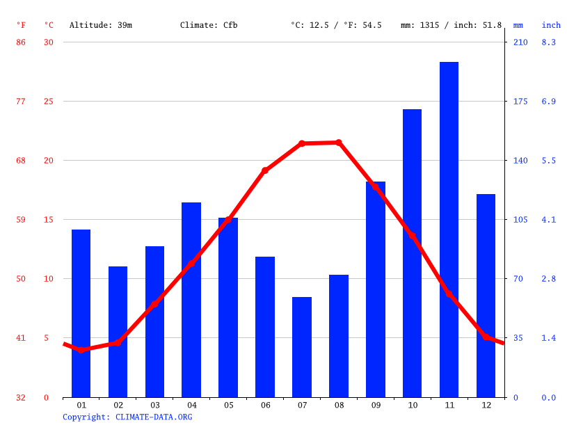 Climate graph // Weather by Month, Genoa