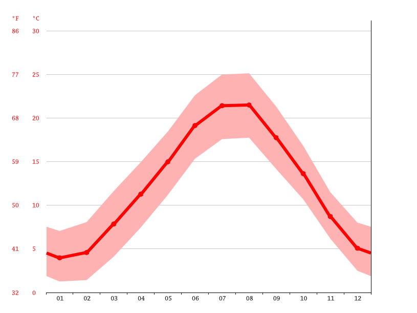 Temperature graph, Genoa