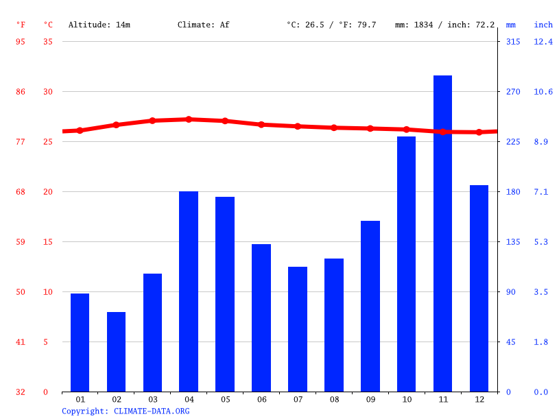 Climate graph // Weather by Month, Tangalle