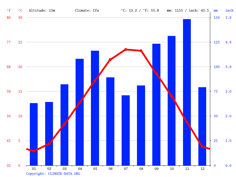 Climate graph // Weather by Month, Carbonera