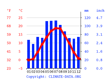 Wetter Gröbenzell