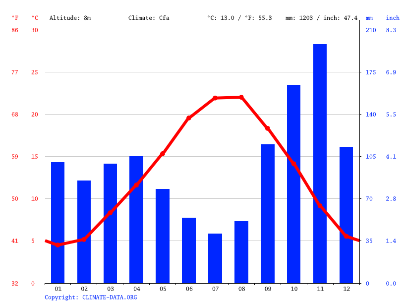 Climate graph // Weather by Month, Savona